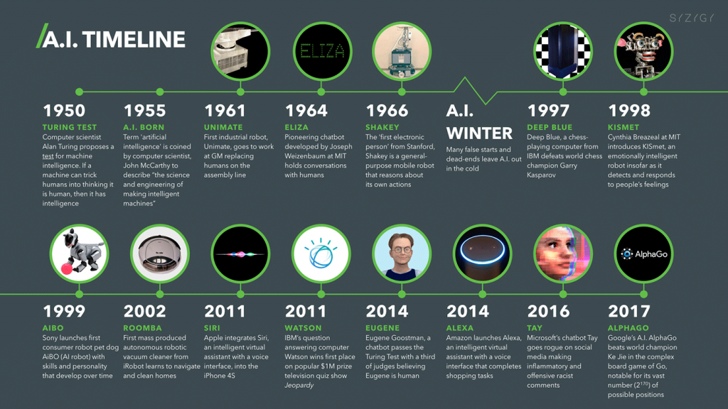 Artificial-Intelligence-AI-Timeline-Infographic.png